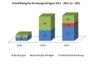 Wie entwickelt sich die ombudschaftliche Beratung? Einblicke aus der Fallstatistik 2013 – 2015