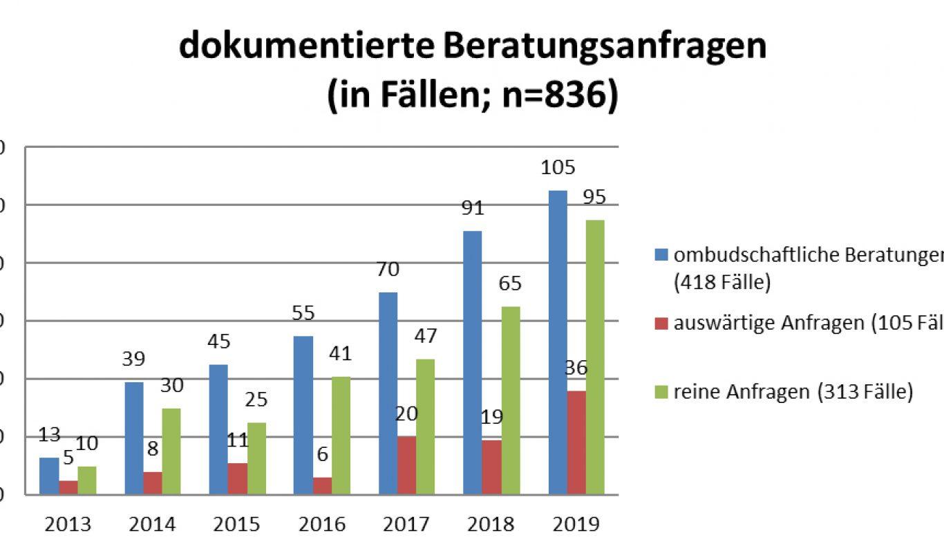 KJRV_Ombudschaftliche_Beratungsarbeit_Sachsen_2019_0